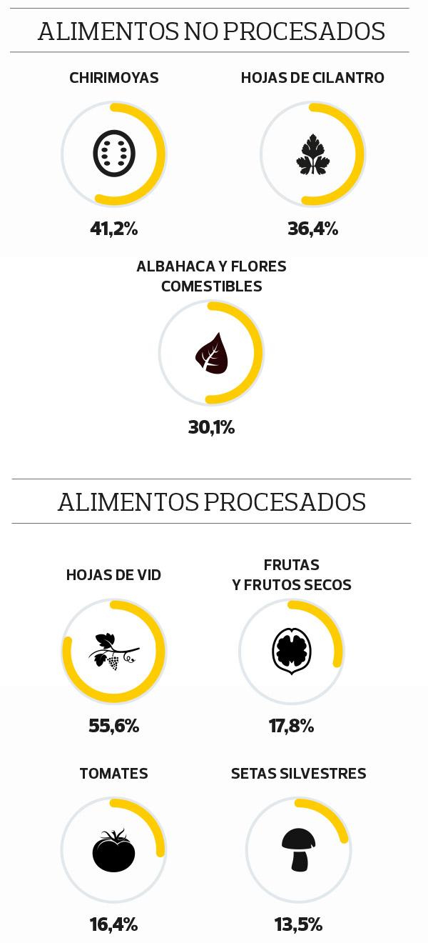 pesticidas-alimentos-grafico