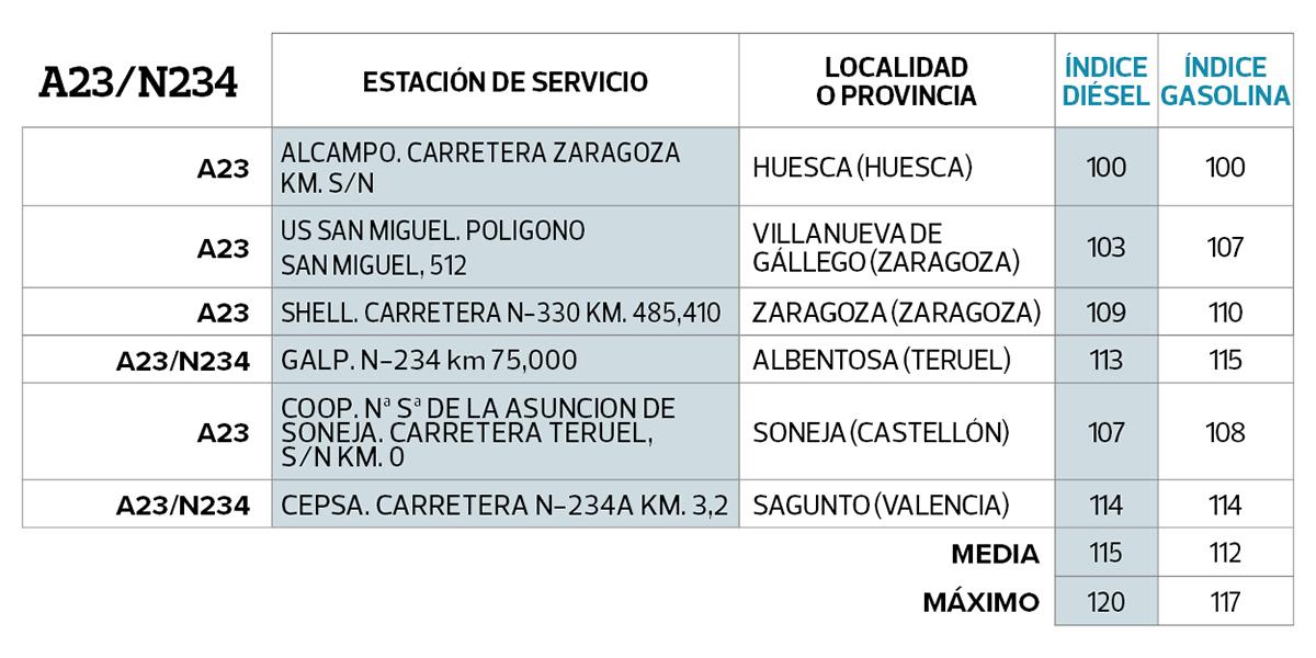 a23N234-cuadro-gasolineras-mas-baratas