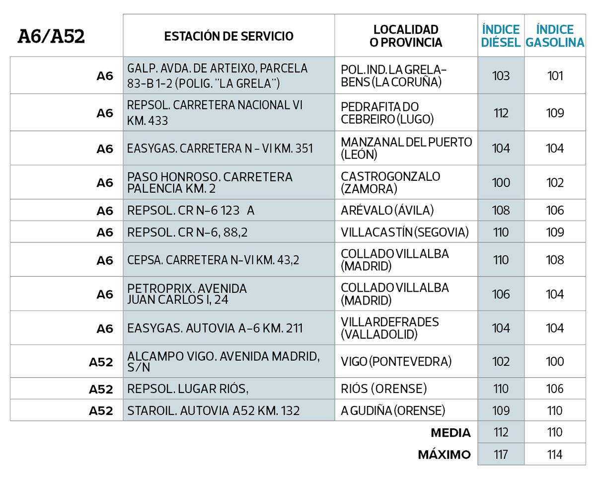 a6-cuadro-gasolineras-mas-baratas