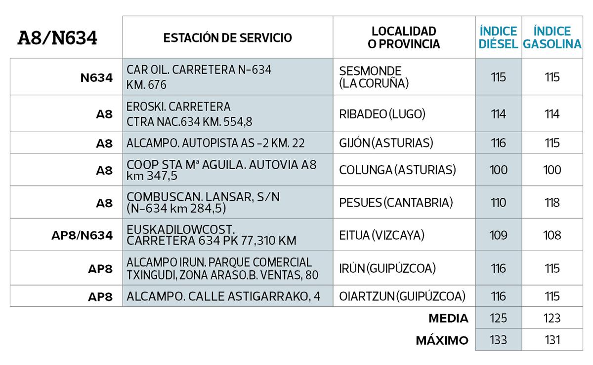 a8-cuadro-gasolineras-mas-baratas