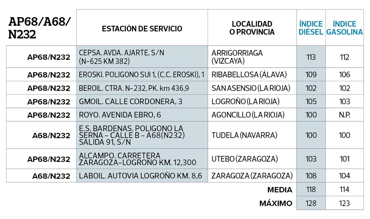 ap68a68N232-cuadro-gasolineras-mas-baratas