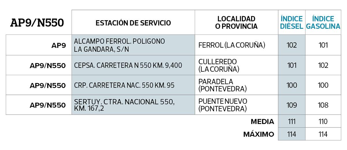 ap9N550-cuadro-gasolineras-mas-baratas
