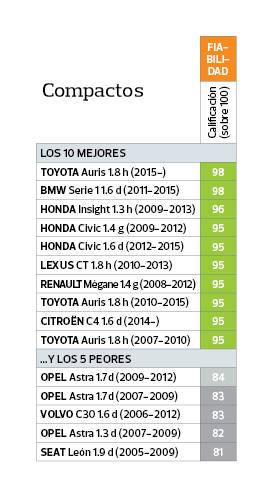 coches más seguros