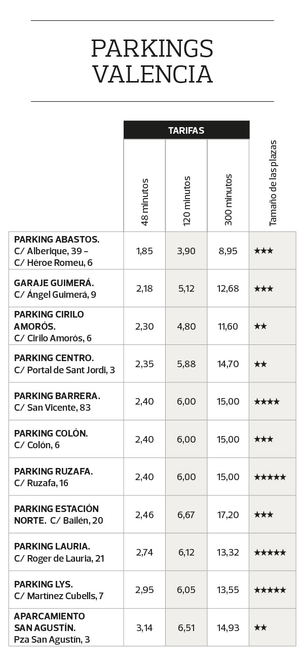 parkings de Valencia
