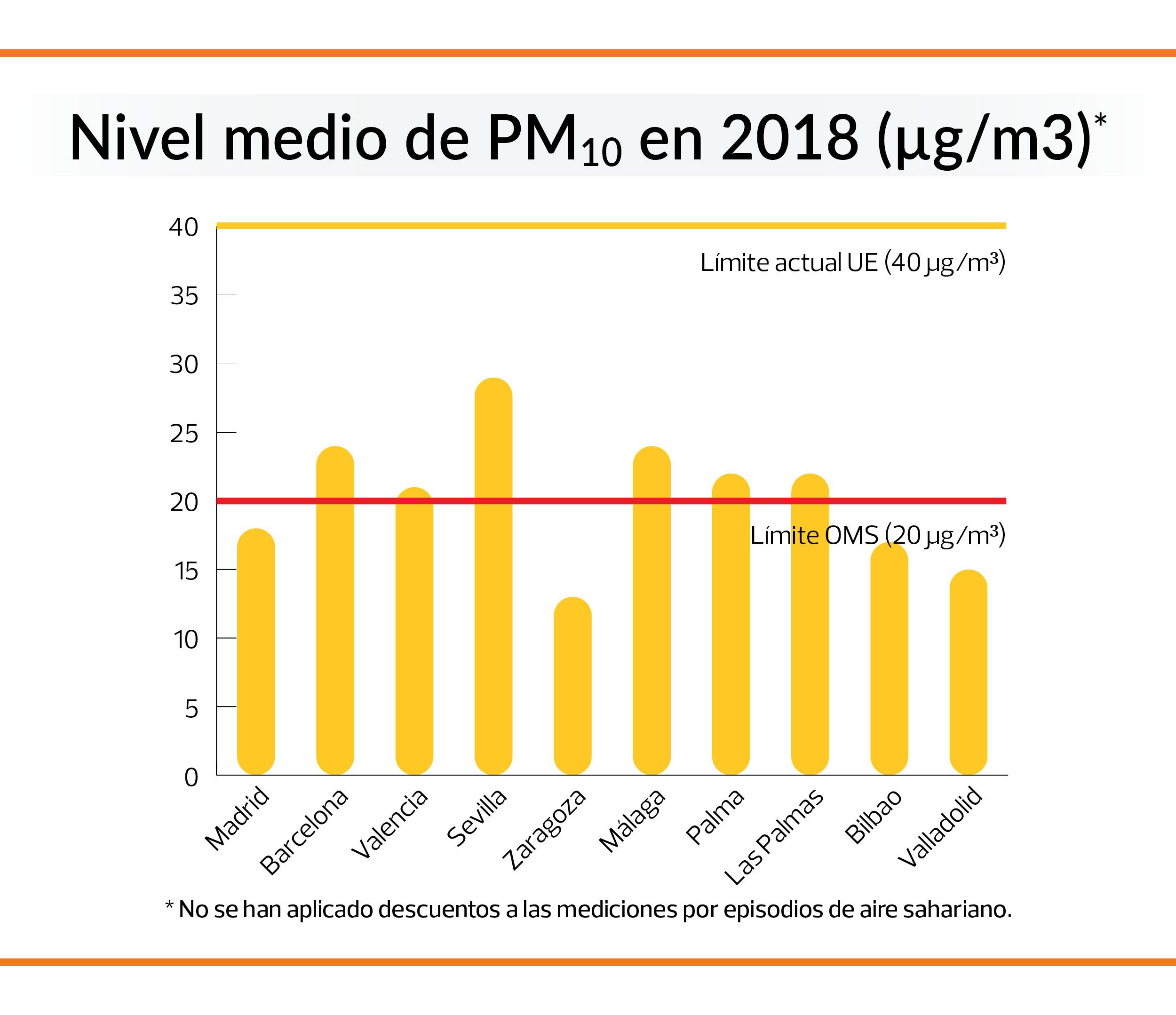 particulas PM10