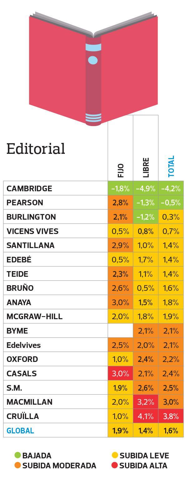 Comparativa de precios de editoriales