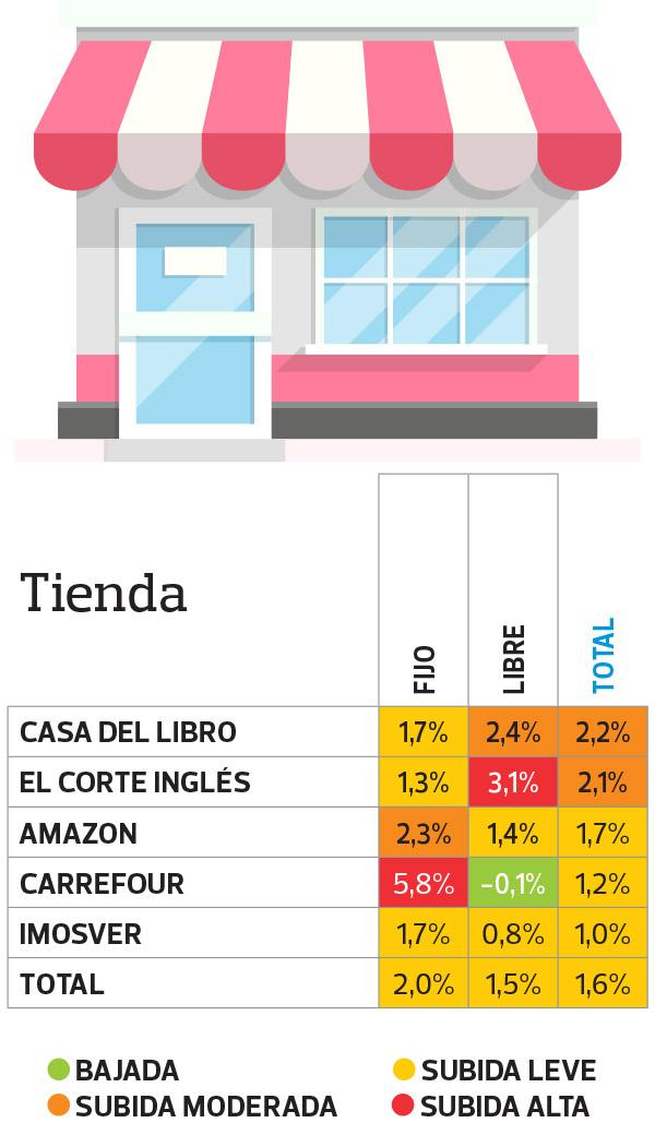 Precios de libros por establecimientos