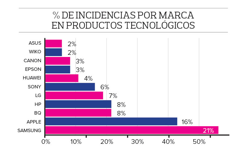 obsolescencia-prematura-incidencia-marca