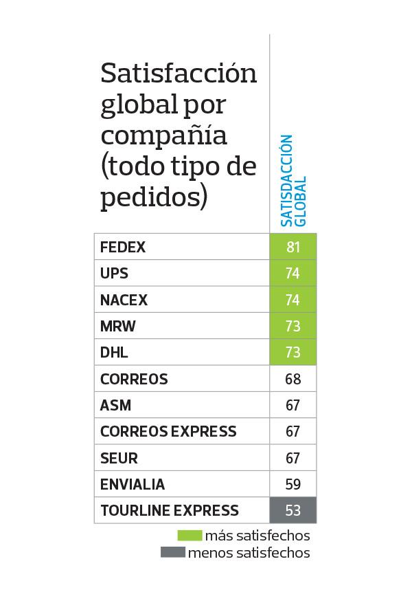Ranking obtenido de las encuestas de satisfacción de OCU