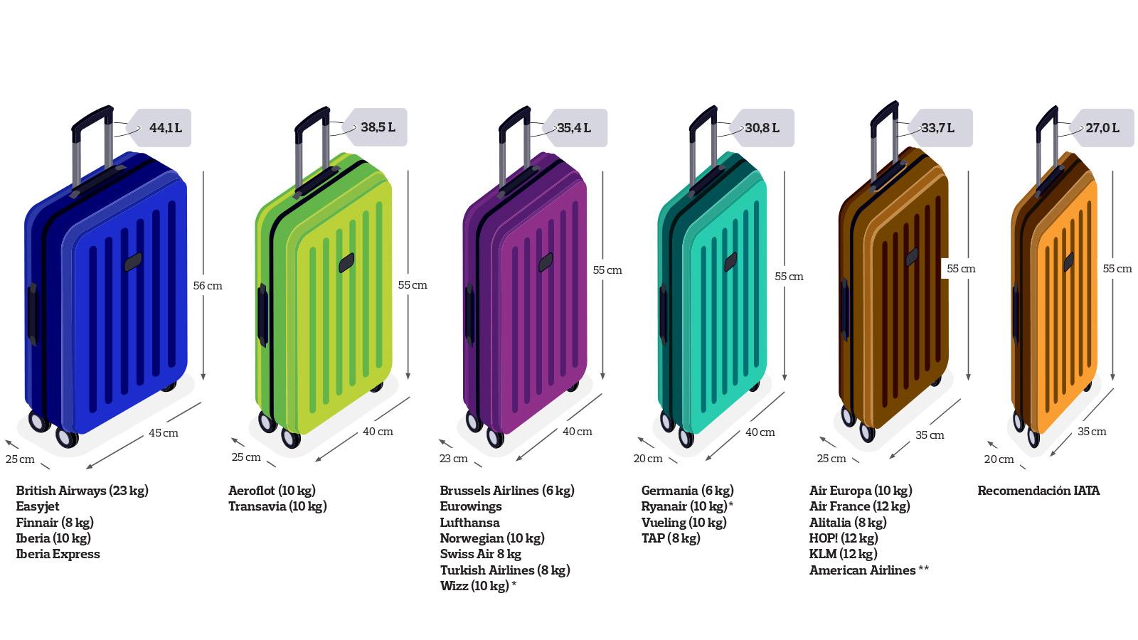 vitalidad tinción Inminente  8 claves para elegir las maletas de cabina   OCU