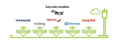 grafico logos compañias aereas vuelo