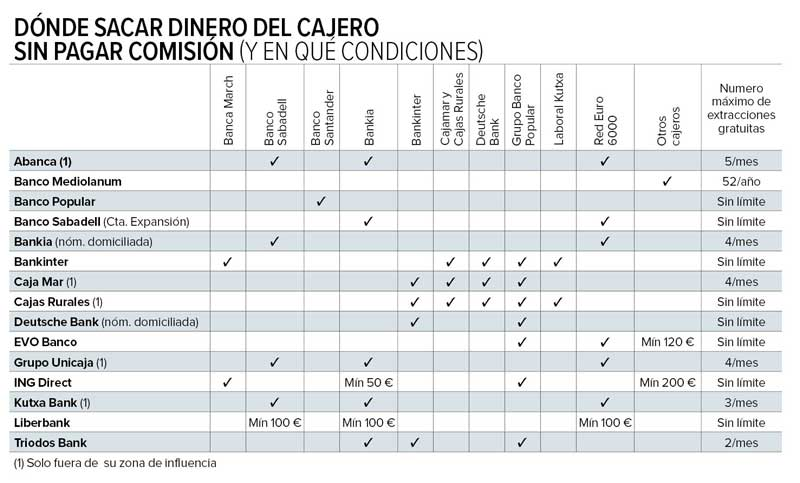 Las redes de cajeros ya son historia for Dinero maximo cajero