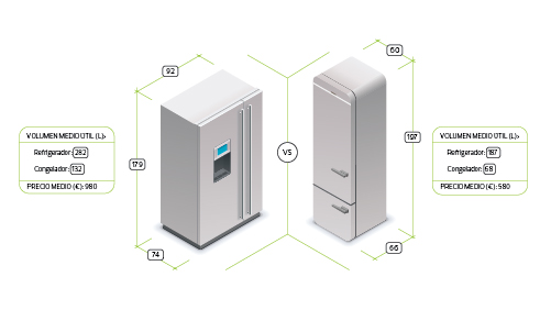 Frigor ficos combi o americano Medidas frigorifico americano