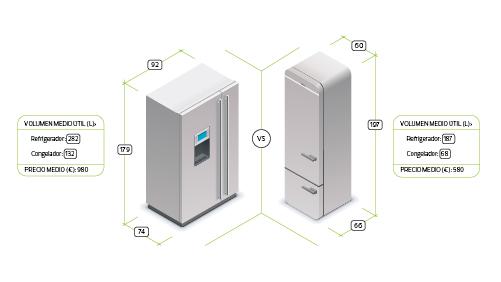 Medidas frigorifico americano ideas de disenos for Medidas nevera pequena