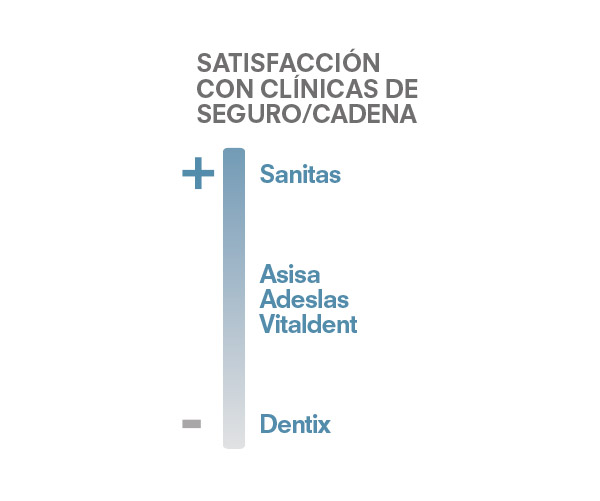 satisfaccion-clinica-dental-3
