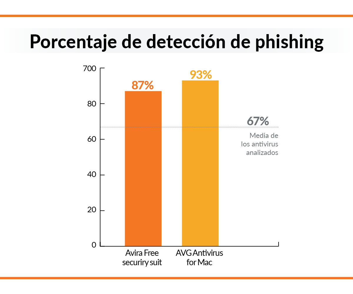 ANTIVIRUS Y PHISHING