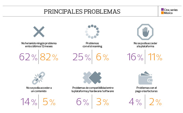 Principales problemas streaming