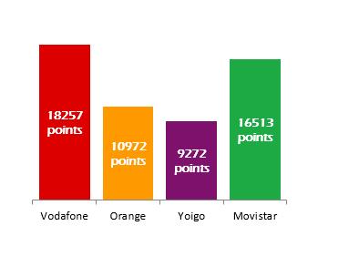 3174d93baee En base a esto, el primer puesto para toda España es para Vodafone con  18.257 puntos de media, seguido de Movistar con 16.513 puntos, y Orange con  10.972 ...
