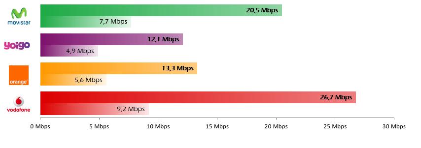 4464d74c34c En cuanto al porcentaje de red 4G que los usuarios de CoberApp han  encontrado podemos concluir, tal y como reflejan los porcentajes de este  gráfico por ...