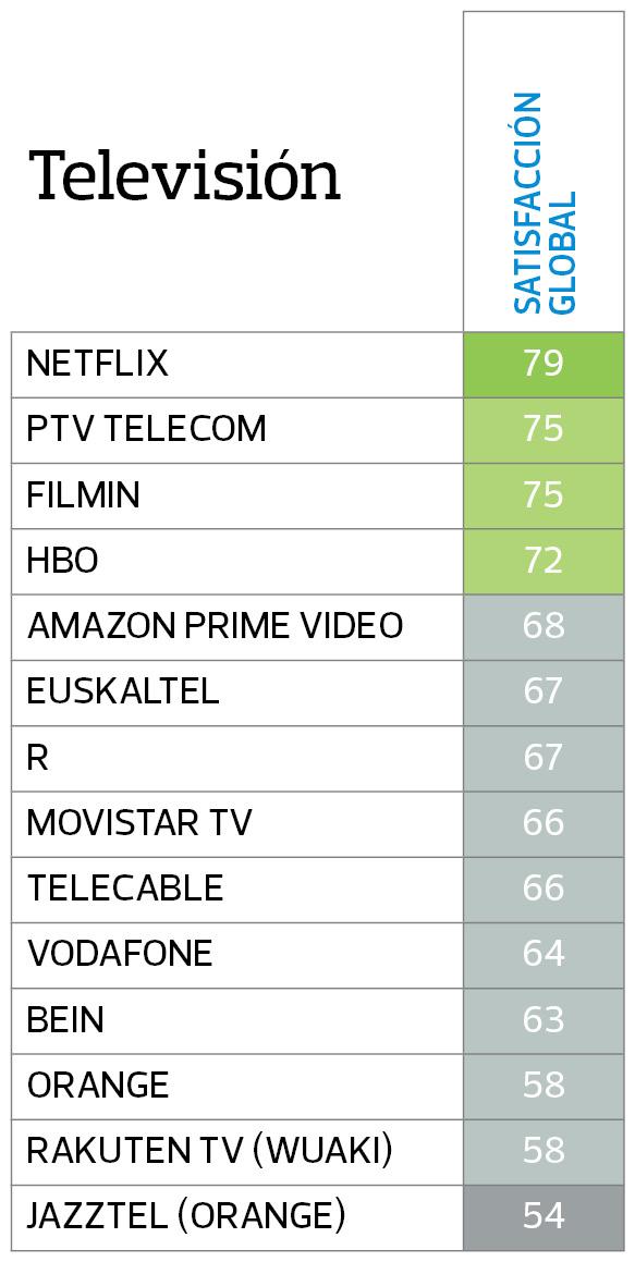 Satisfacción clientes televisión