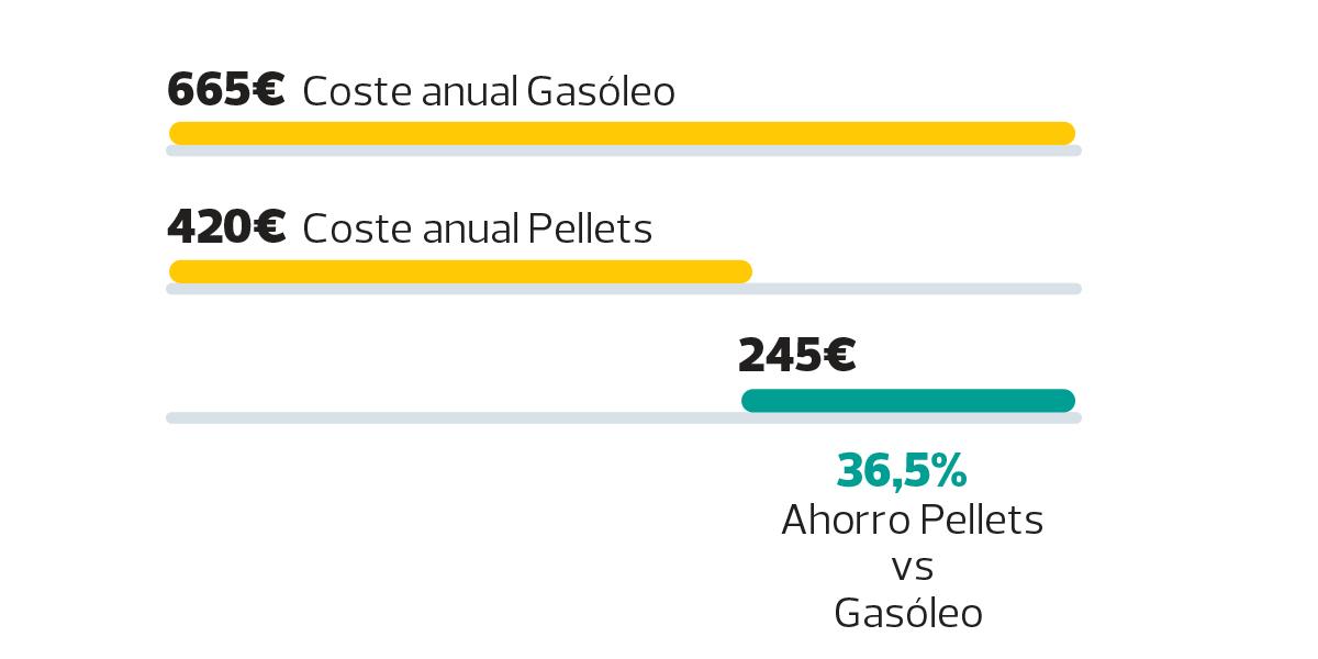 Ahorro pellets vs gasóleo
