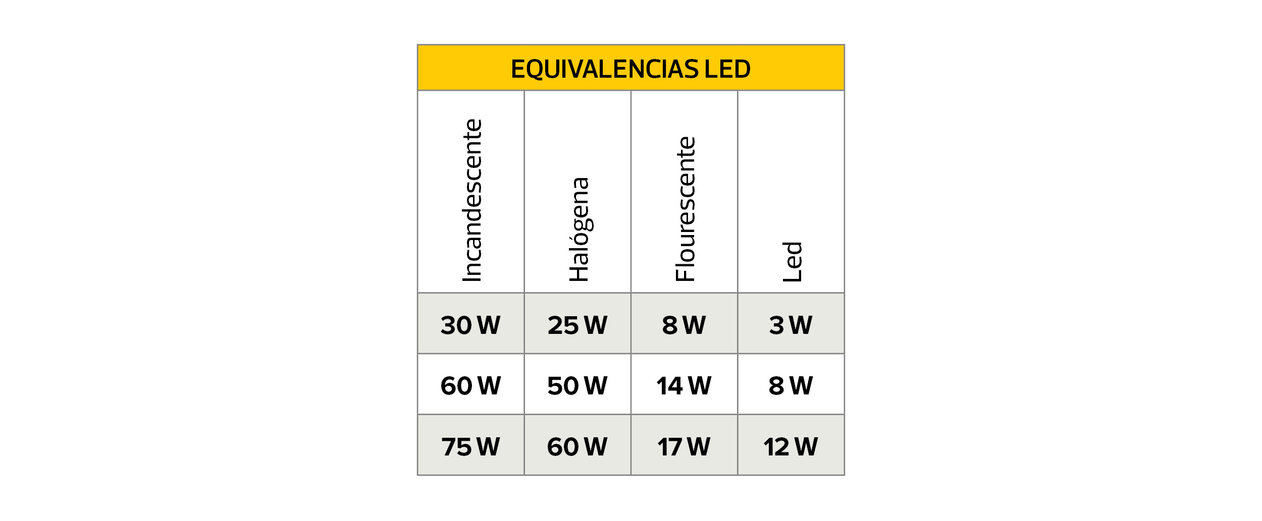 equivalenias led