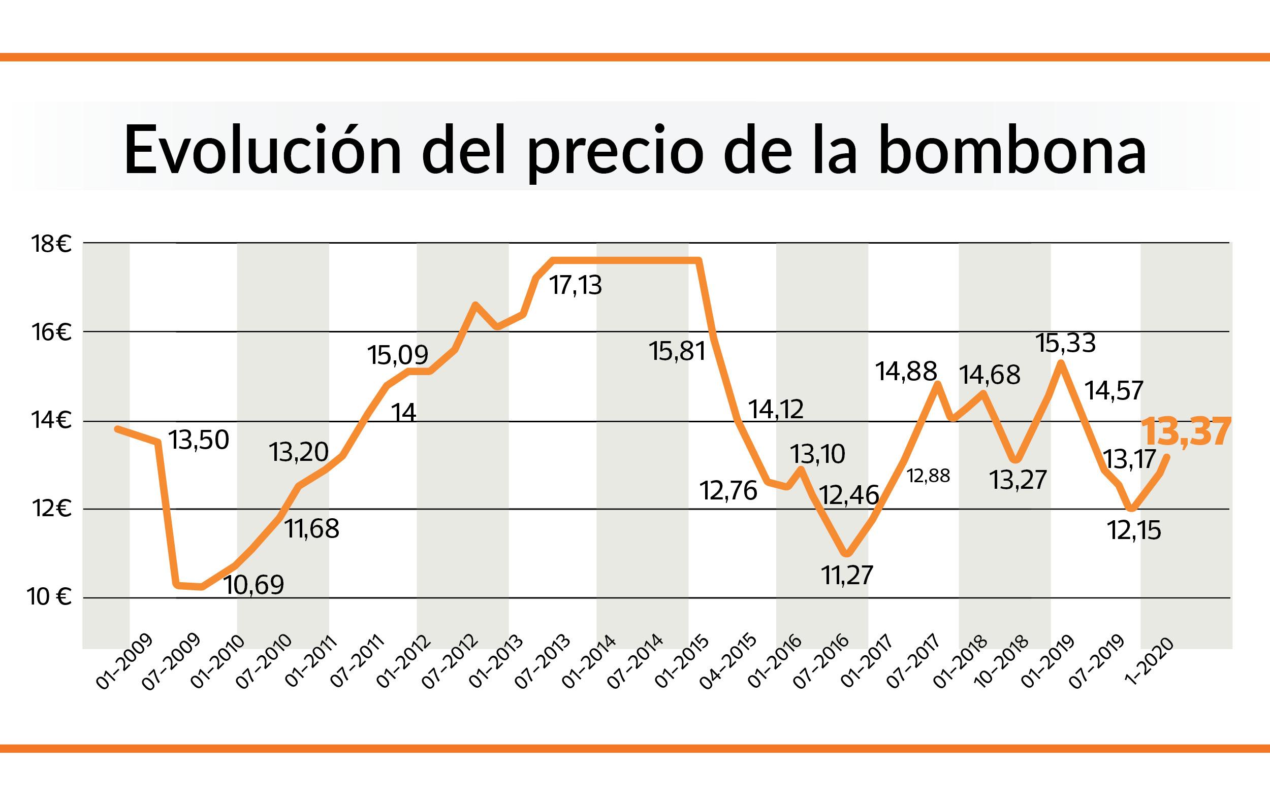 evolución precio butano