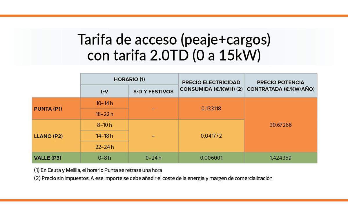cuadro-precios-tarifas-acceso-2021
