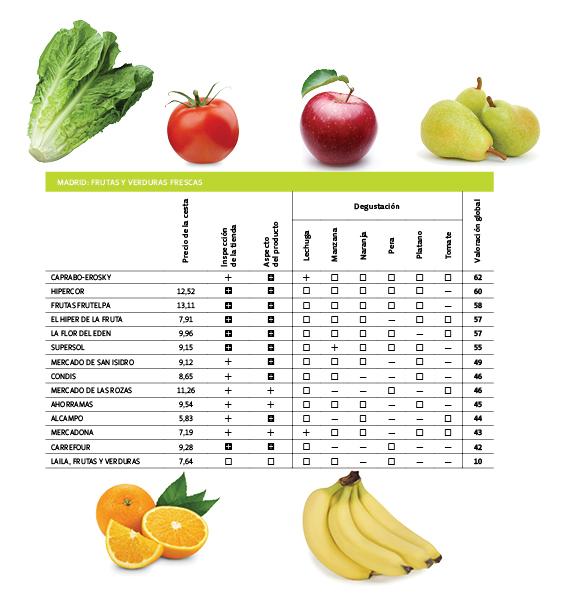 conservación de frutas y verduras