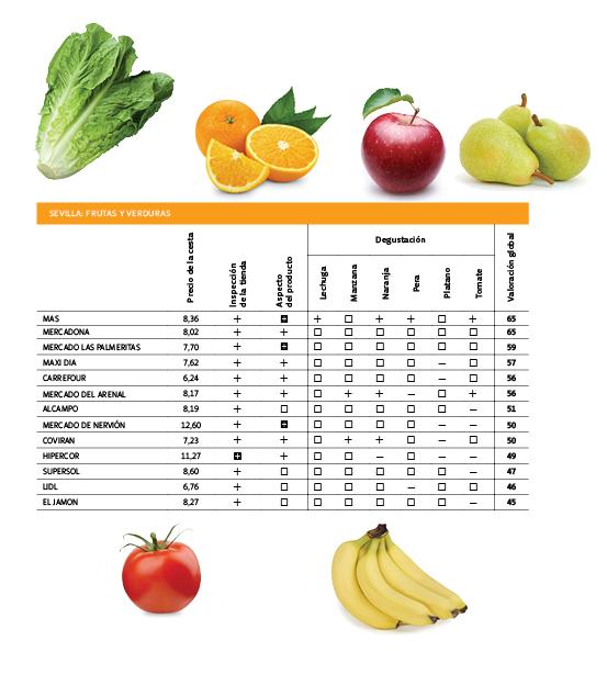 Resultados fruta Sevilla