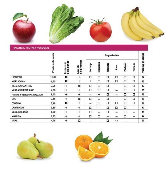 Resultados fruta Valencia