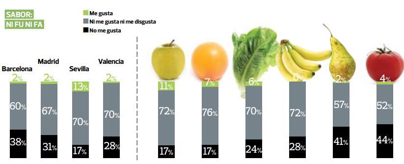 consumo verduras y frutas españa