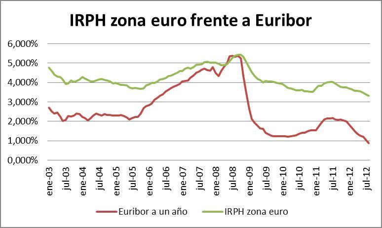 Evolución del IRPH zona euro y Euribor