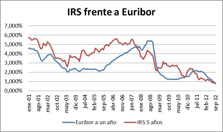 Evolución IRS y Euribor