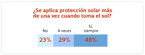 aplicar crema solar