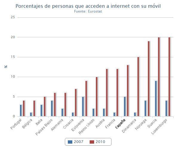 Internet ADSL y móvil barato