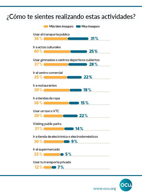 Hábitos de los españoles durante la pandemia: menos ocio, menos gasto en vacaciones y menos inversiones